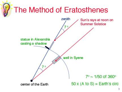 Method of Eratosthenes